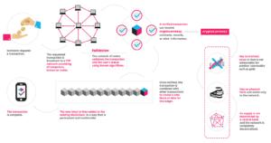 Crypto Currency Basics - Blockchain